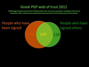 GreekWoT_2012_01_venn