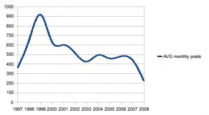 lgu-monthly_average_posts_per_year