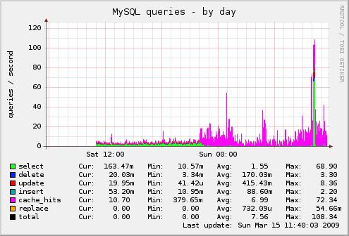 server-mysql_queries-day