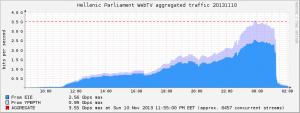 traffic.parliament.20131110.dc