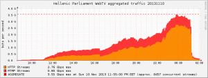 traffic.parliament.20131110.type